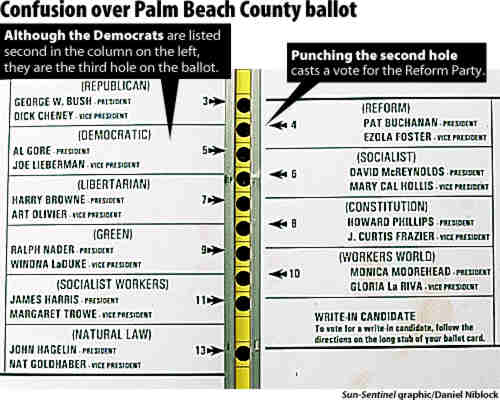 Palm Beach Ballot credit sun sentinel